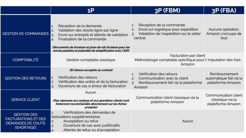 Amazon-1p-vs-Amazon-3p-Back-office-Sellingz
