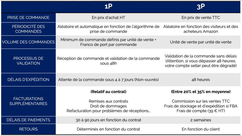 Amazon-1p-vs-Amazon-3p-Buying-process-Sellingz