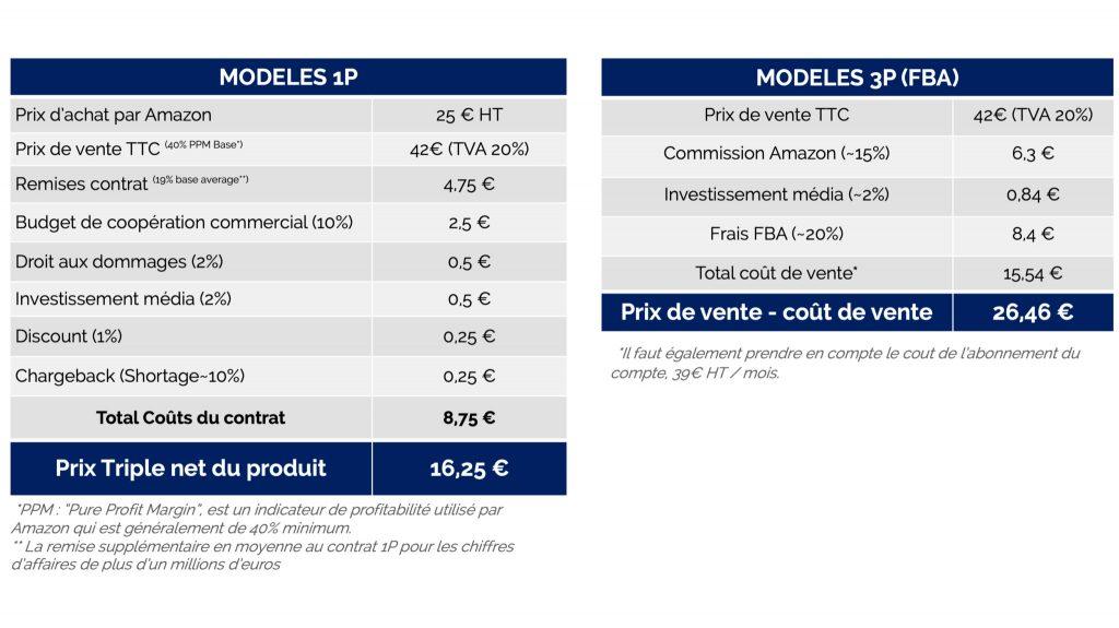 Amazon-1p-vs-Amazon-3p-Pricing-Sellingz