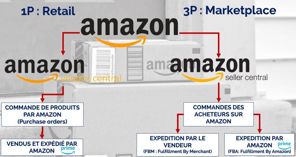 Amazon-1p-vs-Amazon-3p-Sellingz